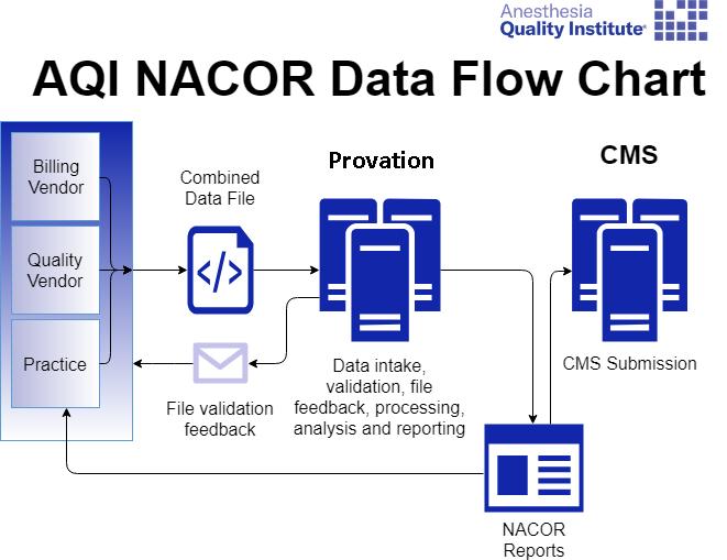 AQI's NACOR 2019 Data Flow Diagram